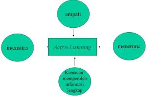 tuntutan activ listener